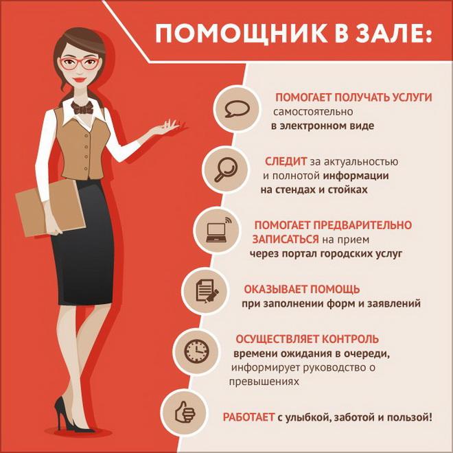 Услуги МФЦ Ленинградская область